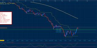 Dnc Chart Updates Trade Entry Eurusd Daily Chart Dnc Fibonacci The Trading