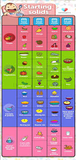 Weaning Diet Chart 66 Up To Date Weaning Chart