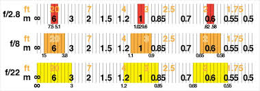 Photography Depth Of Field Chart Depth Of Field Explained