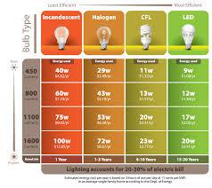 Light Bulb Equivalent Chart 22 High Quality Led Bulb Comparison Chart