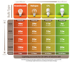 Energy Saving Light Bulbs Conversion Chart 22 High Quality Led Bulb Comparison Chart