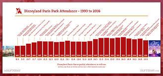 2016 Annual Results Disneyland Paris Park Attendance Down