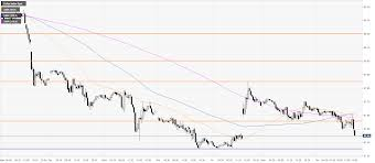 Us Dollar Index Live Chart Investing Com Us Dollar Index Price Analysis Dxy On The Back Foot
