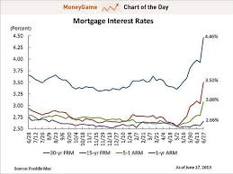 30 Yr Fixed Mortgage Rates Daily Chart Mortgage Rates Chart Daily Best Mortgage In The World