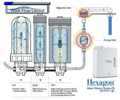 natural water filter system. Modren Natural Hexagon Alkaline Hydrogen Water Filtration System 2 To Natural Filter