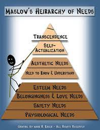 maslow theory essays on the hierarchy of needs developed by  maslow s hierarchy of needs maslow theory