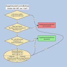 40 Unfolded Civil Procedure Diagram