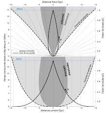 métricas de Friedman-Robertson-Walker (FRW)