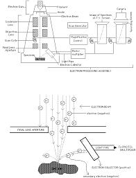 Intro To Electron Microscopy