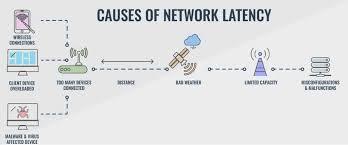 Network Latency Guide 10 Best Network Latency Test Tools
