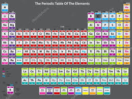 periodic table poster large - Hatch.urbanskript.co