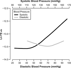 bp log modification of the relationship between blood pressure and renal