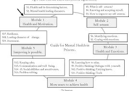 Mental Health Design Guidelines Pdf Participatory Design Guide For Mental Health Promotion