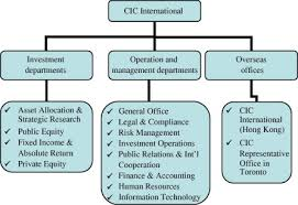 Intercontinental Exchange Organizational Chart Corporate Headquarters An Overview Sciencedirect Topics