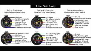 7 pin trailer connector wiring diagram for pollack wiring 7 way trailer plug wiring diagram gmc at 7 Pole Wiring Diagram