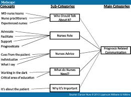 ethical dilemmas in nursing profession essay homework service ethical dilemmas in nursing profession essay