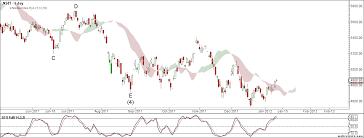 Sgx Nifty Intraday Chart Forex Sgx Nifty