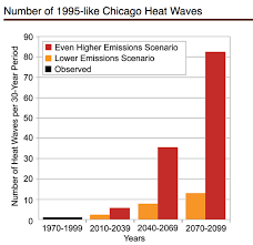 Charts 1995 Climate Signals Chart Number Of 1995 Like Chicago Heat Waves