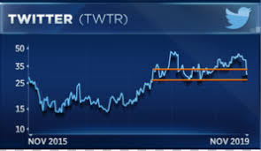 Twitter Has Plummeted In Last Month And Chart Suggests