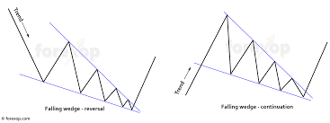 Falling Wedge Chart Pattern Trading Strategy For The Falling Wedge Pattern