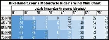 Motorcycle Wind Speed Chart The Wind Chill Myth Bikebandit Com