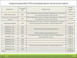Совершенствование системы мотивации и стимулирование персонала на  18