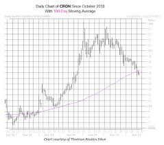 Cron Stock Chart Bear Note Pushes Cronos Group Stock Lower