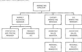 Factory Organization Chart Figure 2 From Computer Information Systems And Organization