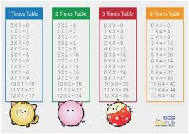Printable Times Table Flashcards Download Them Or Print
