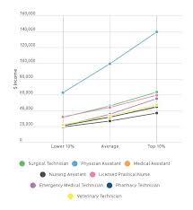 Surgical Tech Salary Average Surgical Tech Salary How Much Do Surgical Techs Make
