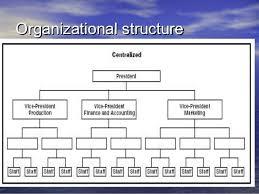 Volkswagen Organizational Structure Chart Ageless Volkswagen Group Organizational Chart Tcs