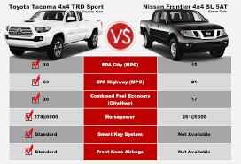 Tacoma Competitive Comparison
