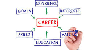 career plan tips for successful career planning