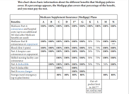 Medicare Supplement Chart 43 Abundant Medicare Supplemental Insurance Plans