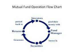 Mutual Fund Flow Chart M F S Mutual Fund Ppt Video Online Download