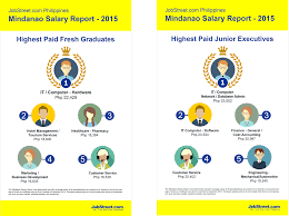 the mindanao jobs and salary report jobstreet the junior executive level sees it related specializations making the most appearances it computer network system database administration and
