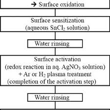 Zinc Nickel Plating Process Flow Chart Schematic Diagram Of The Electroless Ni Plating Process