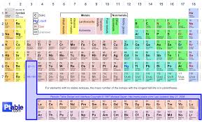 Chemistry Chart Template Honors Chemistry Page 15