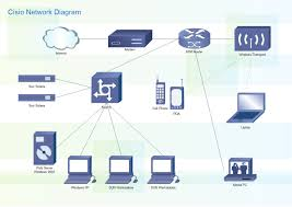 cisco network diagram free cisco network diagram templates wired home network at Simple Home Network Diagram