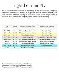 Progesterone Levels Chart Nmol L Www Bedowntowndaytona Com