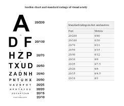 22 Vision Impairments Province Of British Columbia