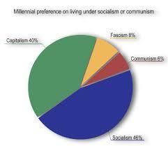 Capitalism Socialism Communism Chart Socialism Misunderstood By Millennials Daily Titan