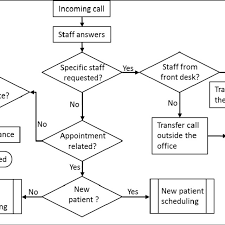 Call Flow Chart Incoming Call Flow Chart Download Scientific Diagram