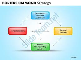 Porters Diamond Strategy Powerpoint Slides And Ppt Templates Db