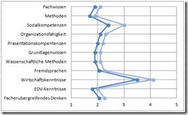 Semantic Differential Chart Excel How To Make An Excel Vertical Likert Line Chart With