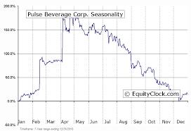Pulse Beverage Corp Otcmkt Plsb Seasonal Chart Equity Clock