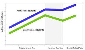 Bridging The Summer Achievement Gap