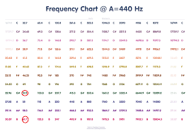 432 Hz Frequency Chart 432 Hz Vs 440 Hz May Not Be Limited To Music Conspiracy