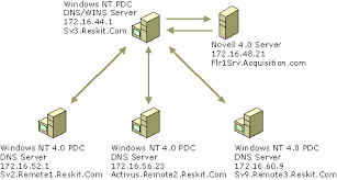 network infrastructure    logical network diagram  cc  dgbo   en us technet    gif