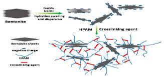crosslinking posite gel